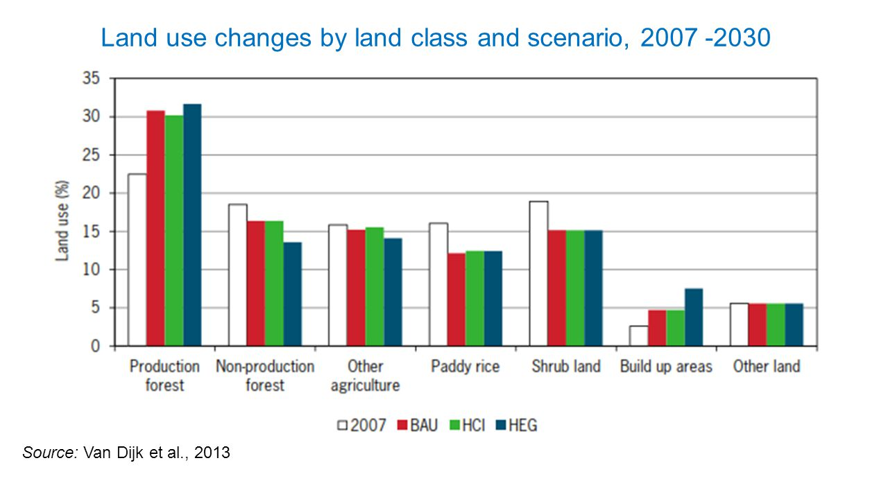 Land use changes by land class and scenario, 2007 -2030