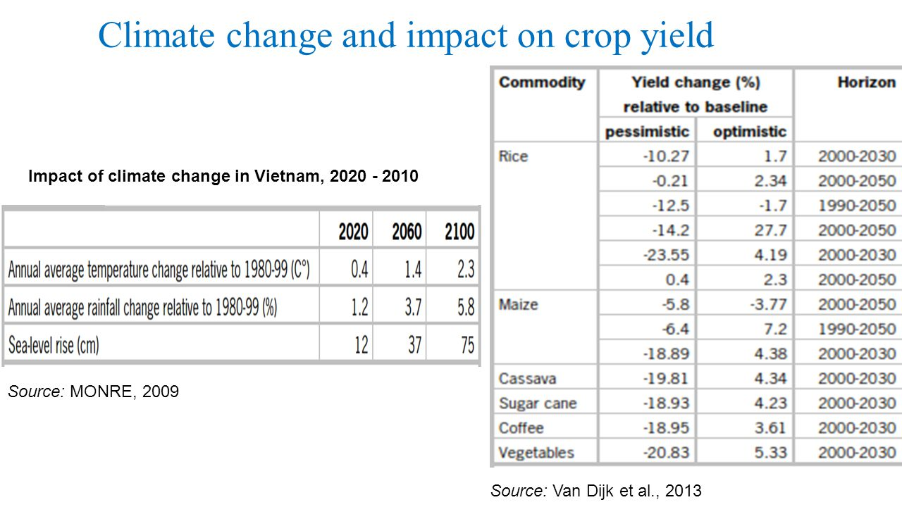 Climate change and impact on crop yield