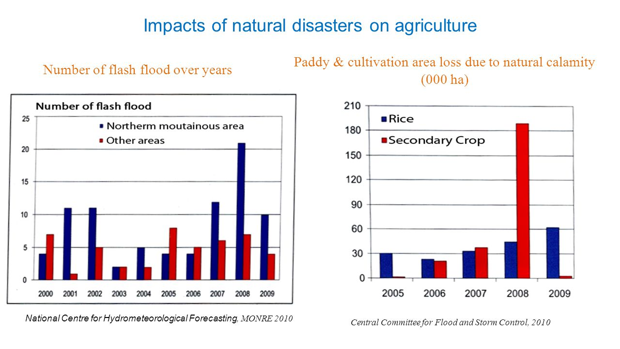 Impacts of natural disasters on agriculture