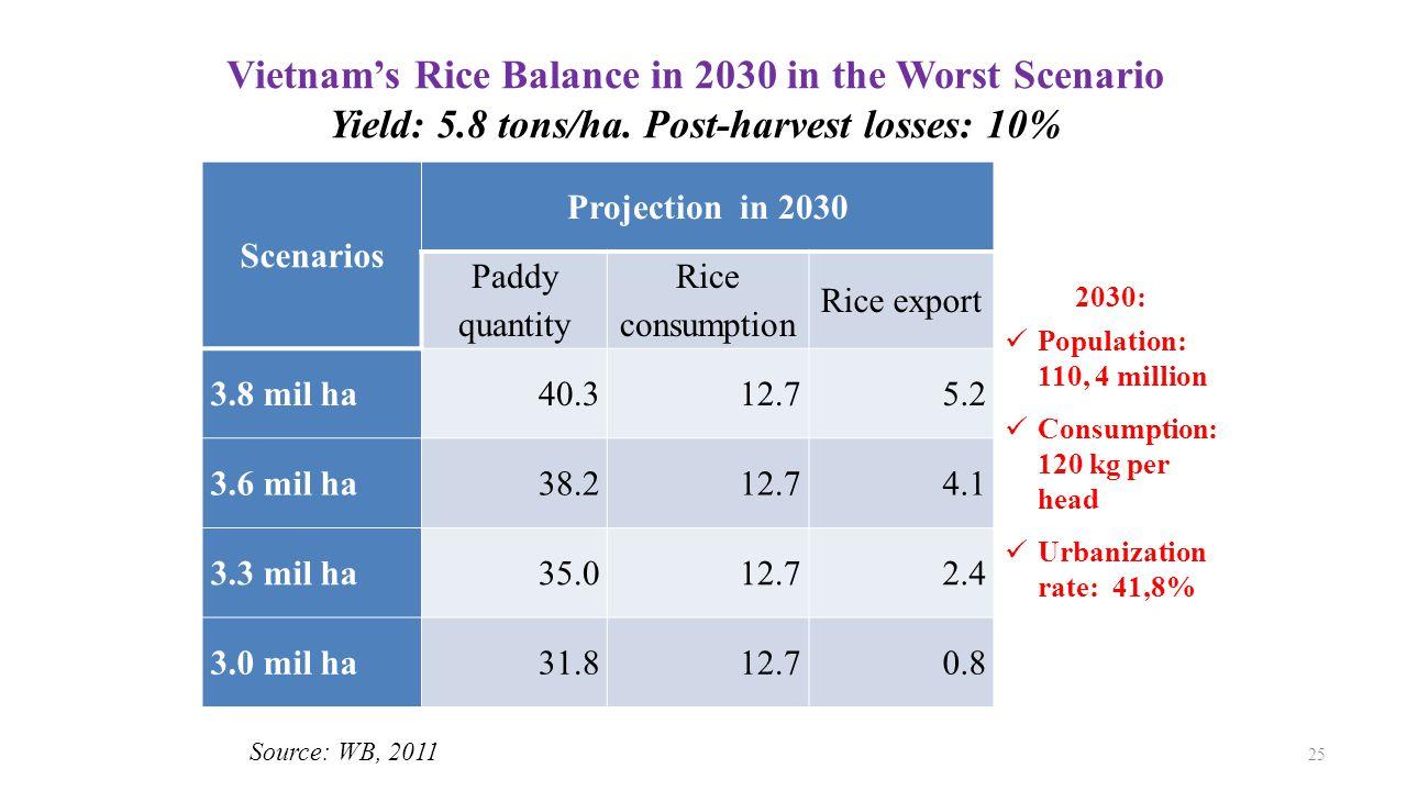 Vietnam's Rice Balance in 2030 in the Worst Scenario Yield: 5