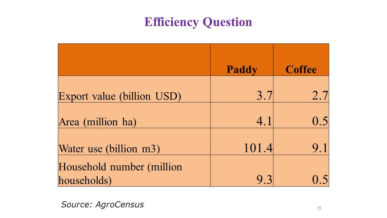 Efficiency Question 3.7 2.7 4.1 0.5 101.4 9.1 9.3 Paddy Coffee