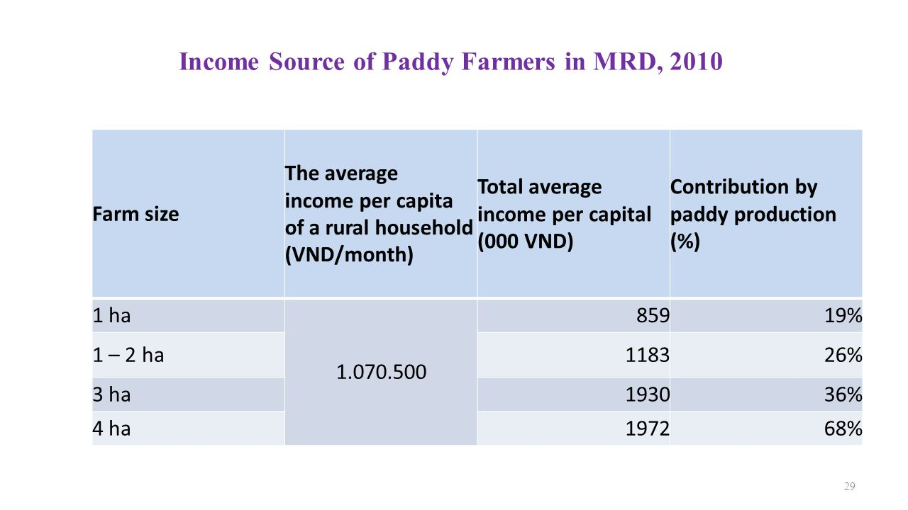Income Source of Paddy Farmers in MRD, 2010