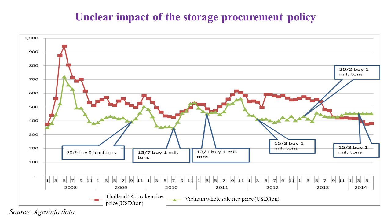 Unclear impact of the storage procurement policy