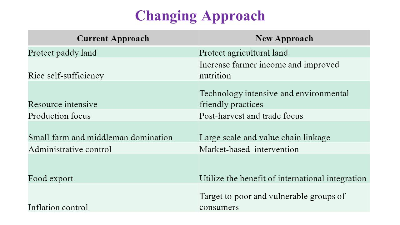 Changing Approach Current Approach New Approach Protect paddy land
