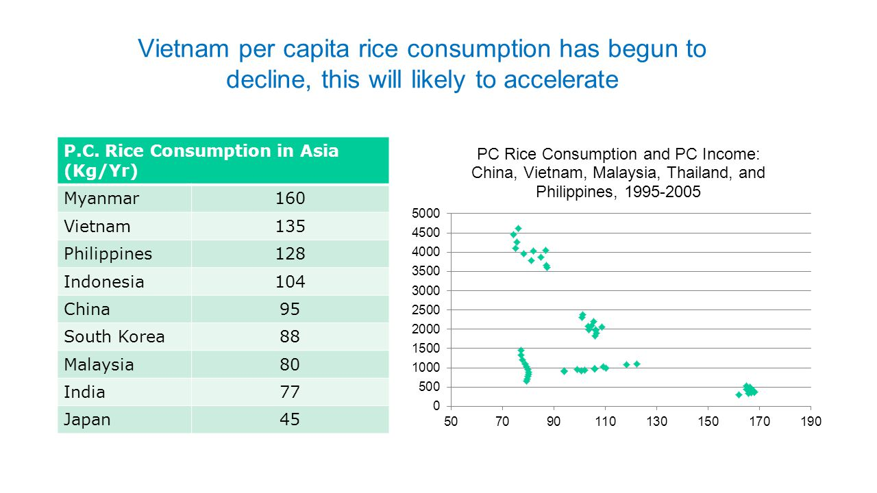 Vietnam per capita rice consumption has begun to decline, this will likely to accelerate