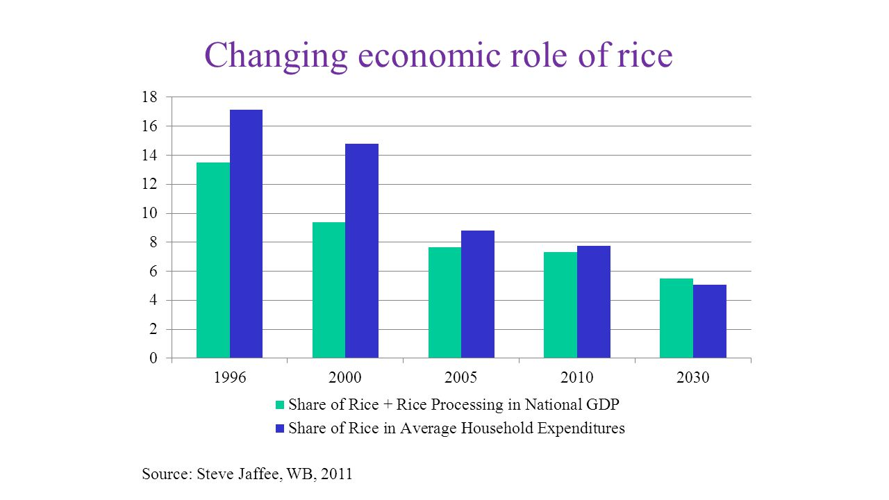 Changing economic role of rice