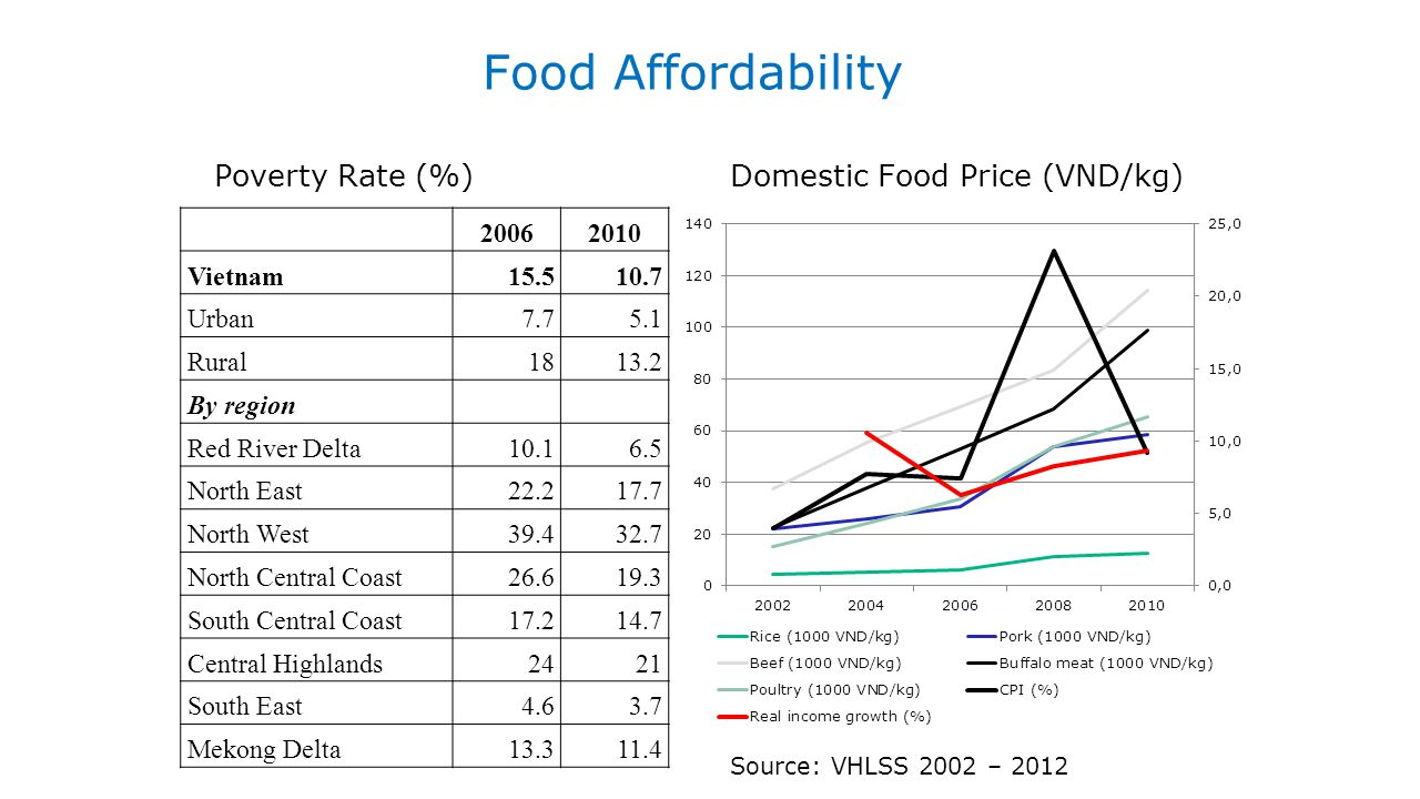 Food Affordability Domestic Food Price (VND/kg) Poverty Rate (%) 2006