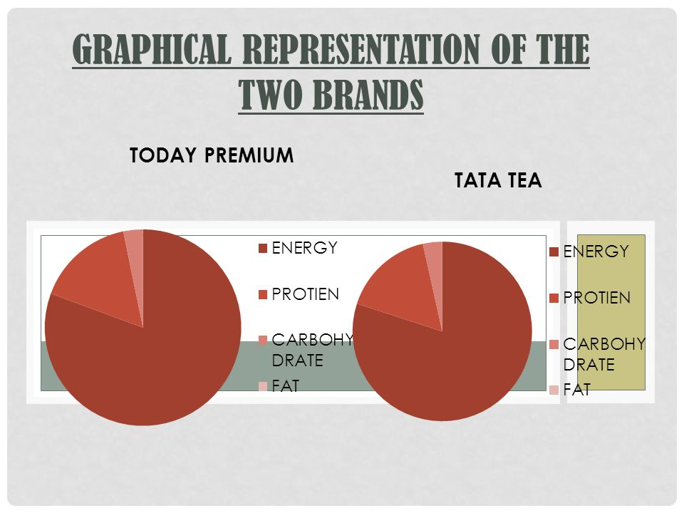 GRAPHICAL REPRESENTATION OF THE TWO BRANDS