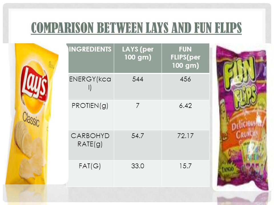 COMPARISON BETWEEN LAYS AND FUN FLIPS