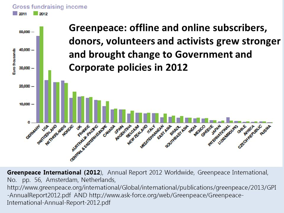 Greenpeace: offline and online subscribers, donors, volunteers and activists grew stronger and brought change to Government and Corporate policies in 2012