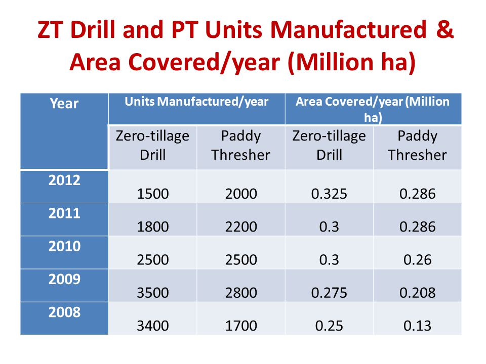 ZT Drill and PT Units Manufactured & Area Covered/year (Million ha)