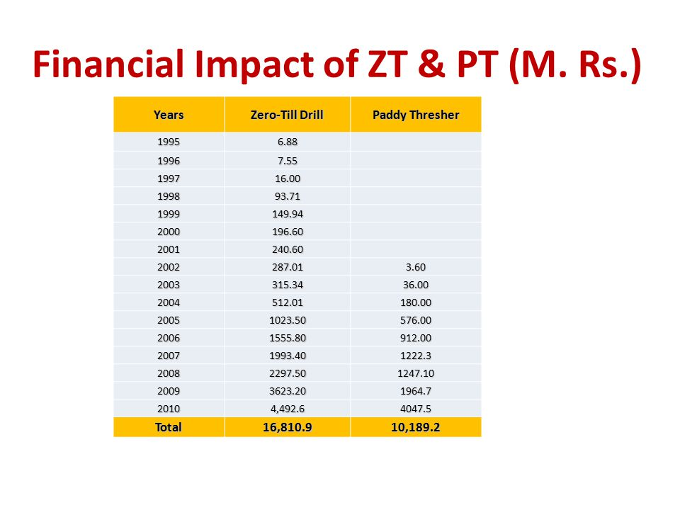 Financial Impact of ZT & PT (M. Rs.)