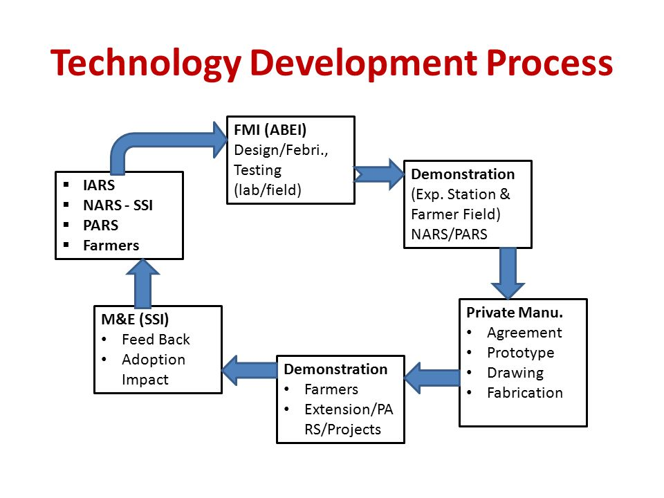 technological development