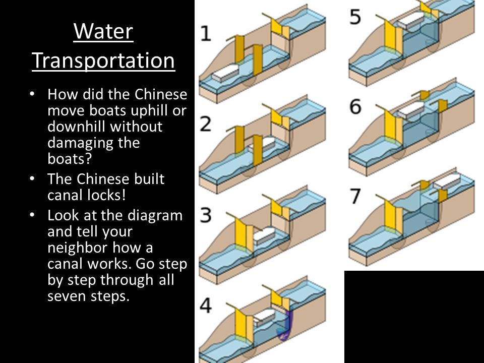 Water Transportation How did the Chinese move boats uphill or downhill without damaging the boats The Chinese built canal locks!