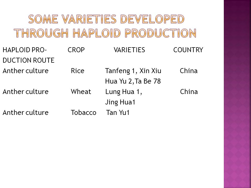 Some varieties developed through haploid production