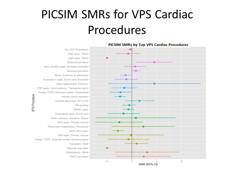 PICSIM SMRs for VPS Cardiac Procedures