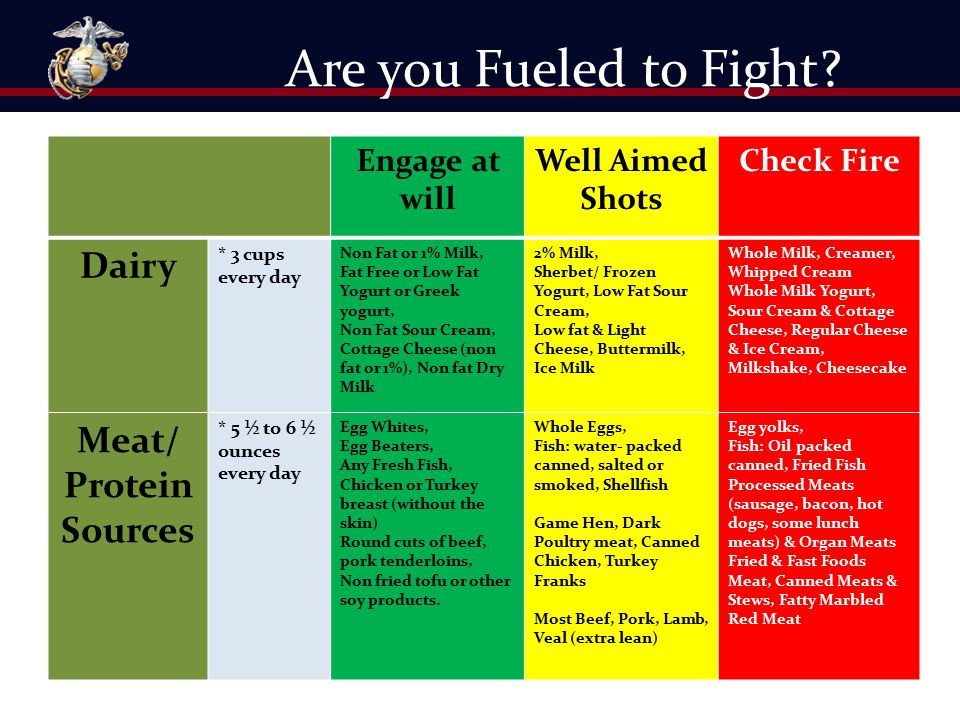 Are you Fueled to Fight Dairy Meat/ Protein Sources Engage at will