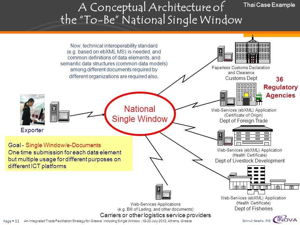 A Conceptual Architecture of the To-Be National Single Window
