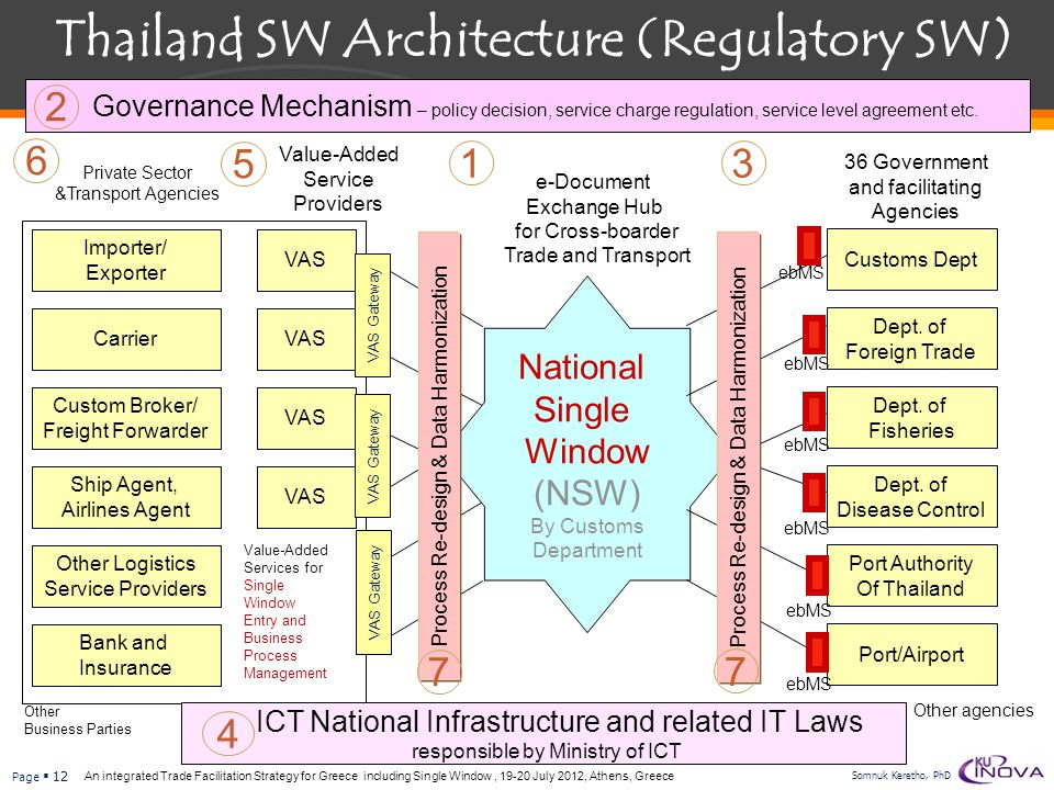 Thailand SW Architecture (Regulatory SW)