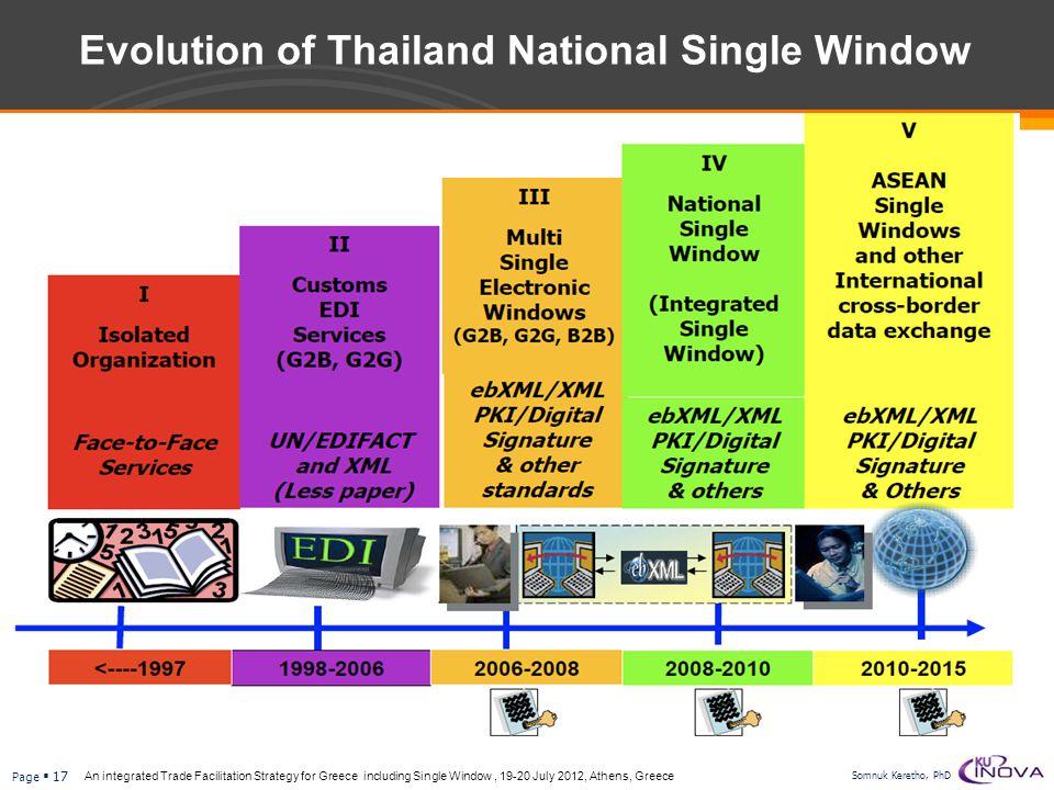Evolution of Thailand National Single Window