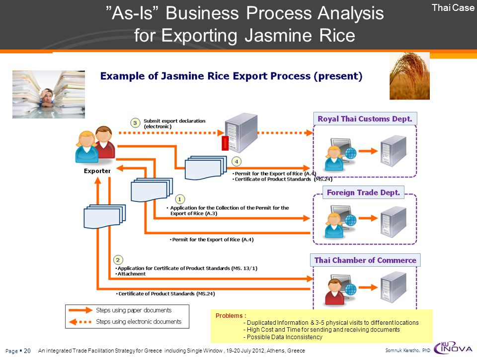 As-Is Business Process Analysis for Exporting Jasmine Rice
