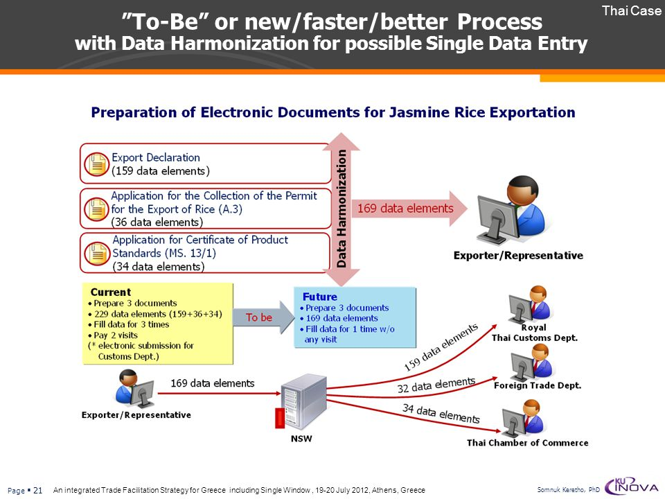 Thai Case To-Be or new/faster/better Process with Data Harmonization for possible Single Data Entry.