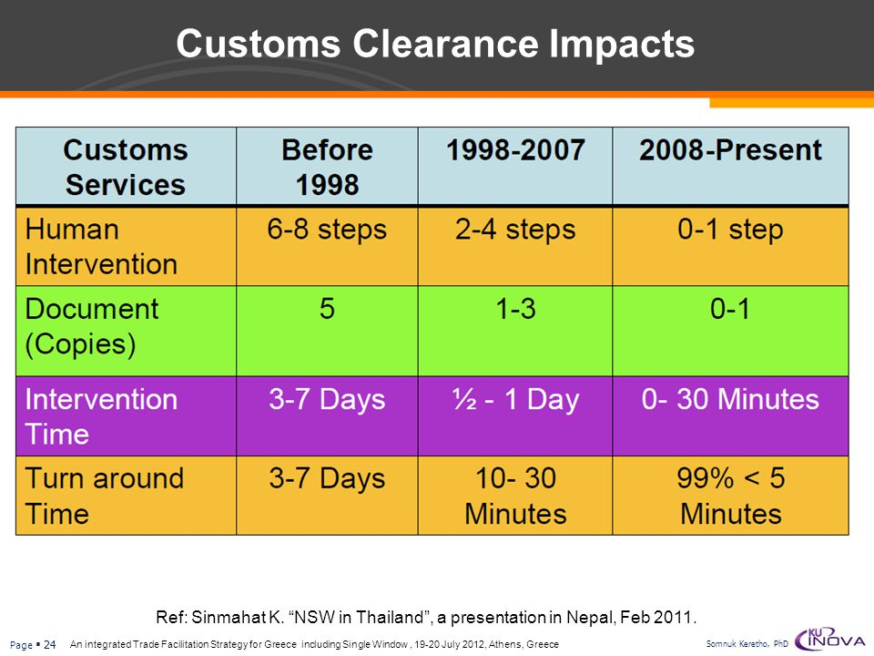 Customs Clearance Impacts