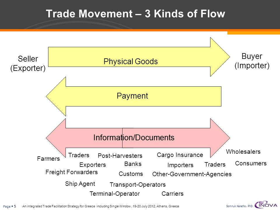 Trade Movement – 3 Kinds of Flow
