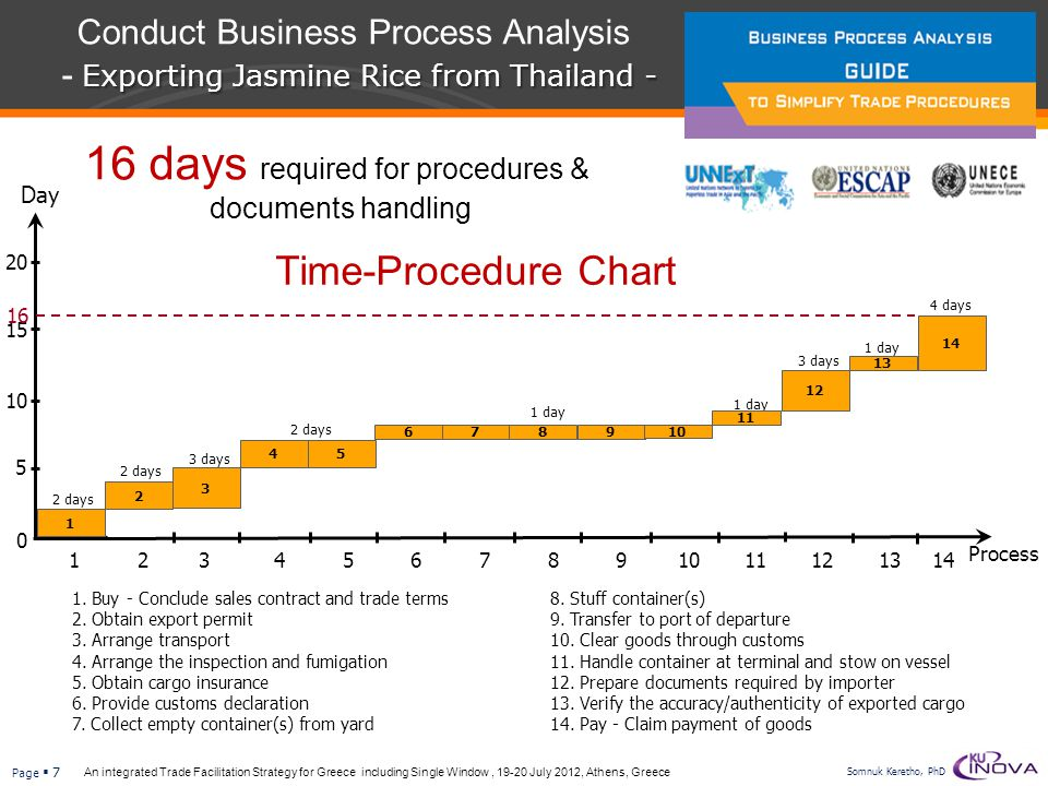 16 days required for procedures & documents handling
