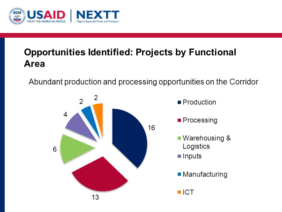Opportunities Identified: Projects by Functional Area