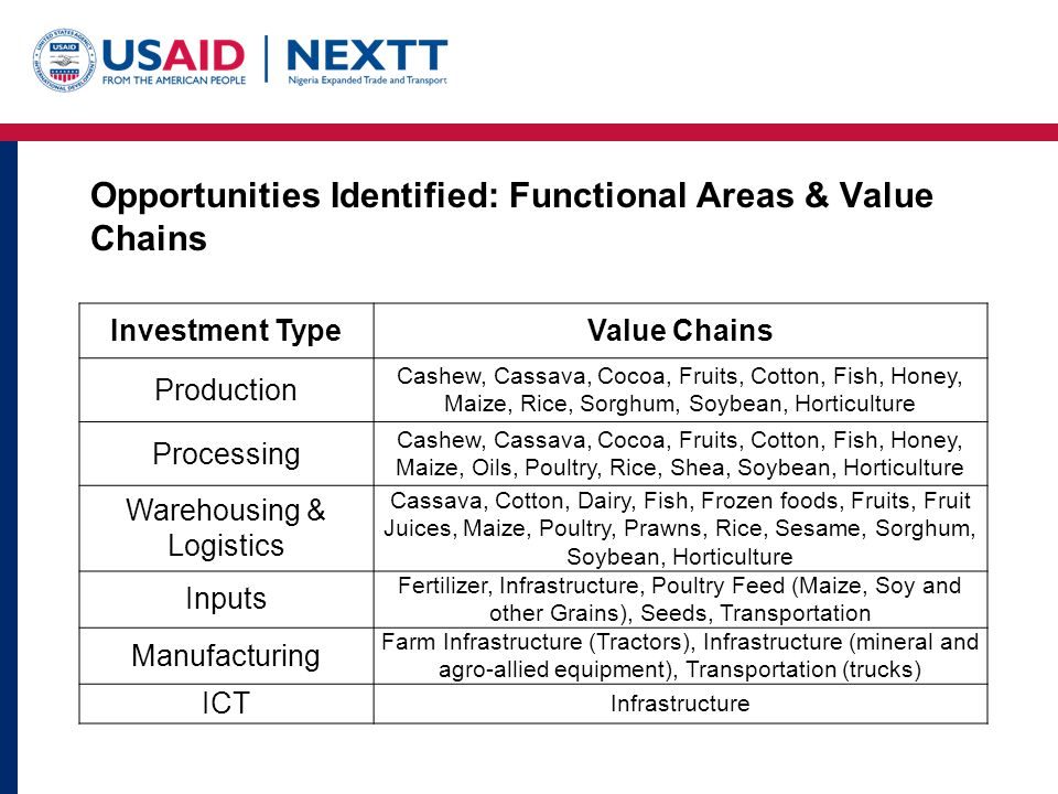 Opportunities Identified: Functional Areas & Value Chains