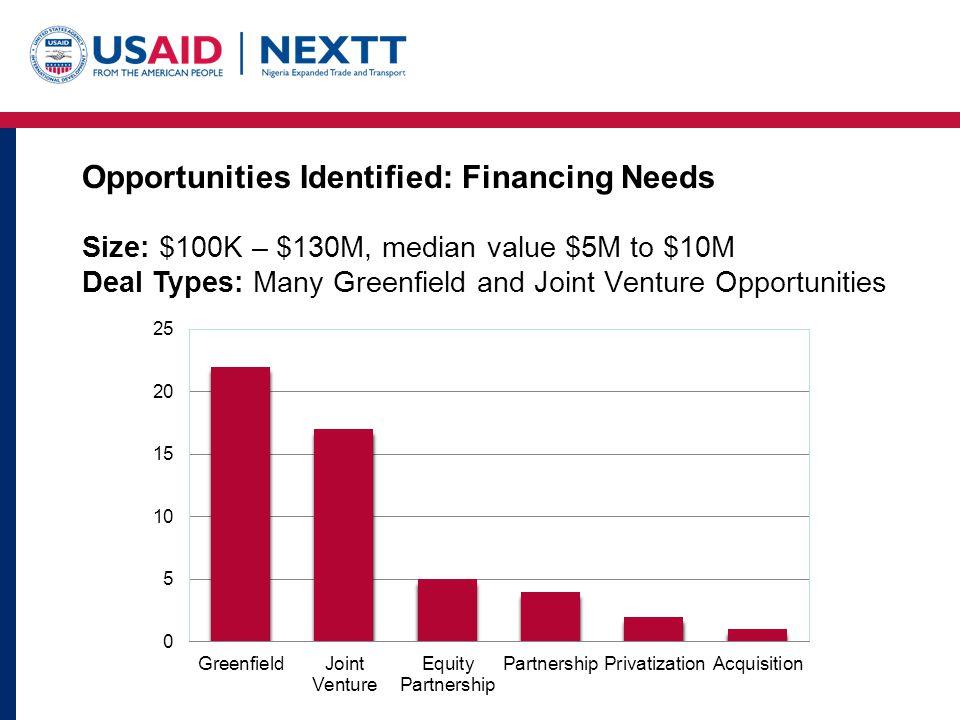 Opportunities Identified: Financing Needs