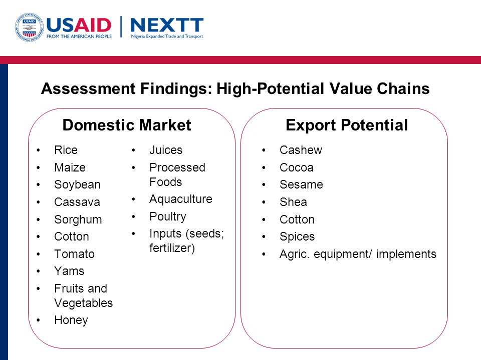 Assessment Findings: High-Potential Value Chains