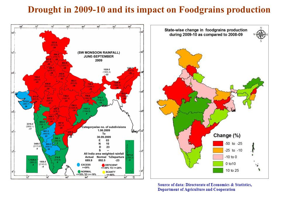 Drought in 2009-10 and its impact on Foodgrains production
