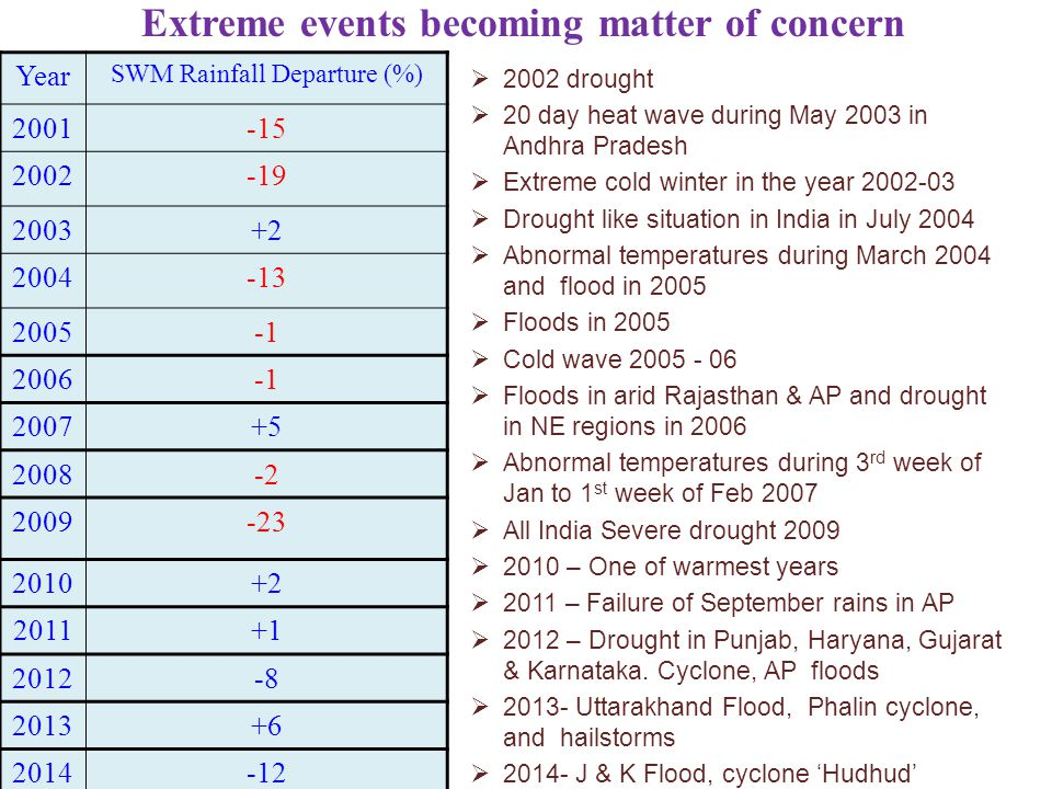 Extreme events becoming matter of concern
