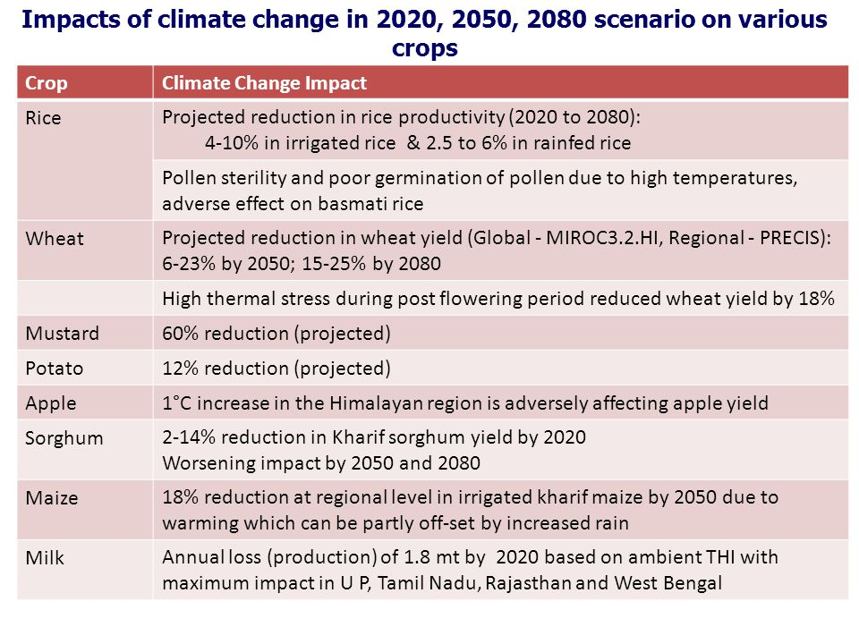 Impacts of climate change in 2020, 2050, 2080 scenario on various crops
