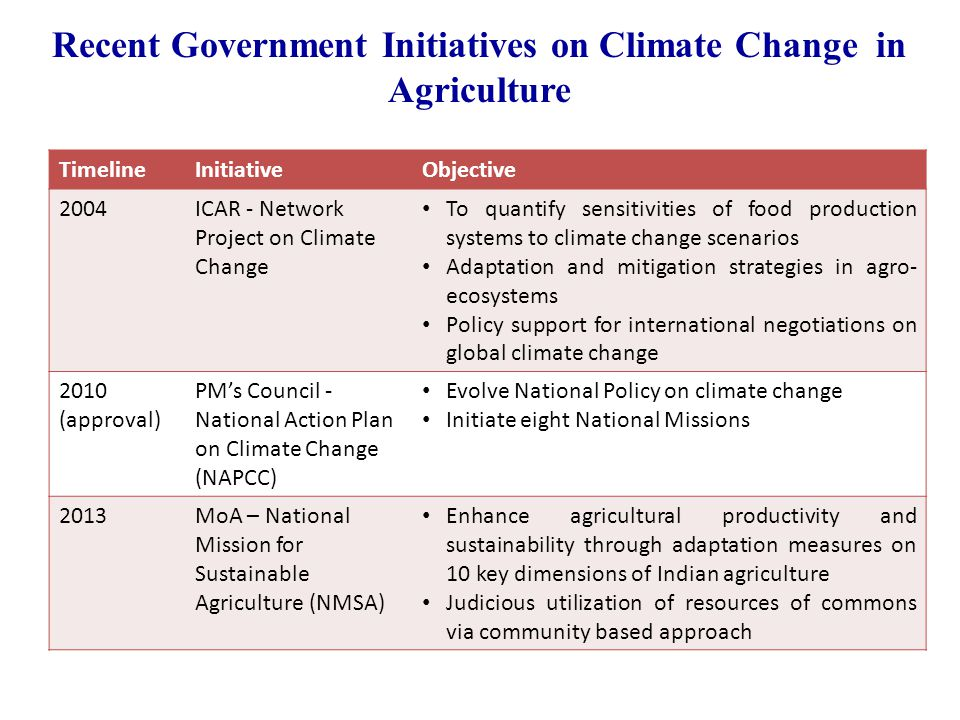 Recent Government Initiatives on Climate Change in Agriculture