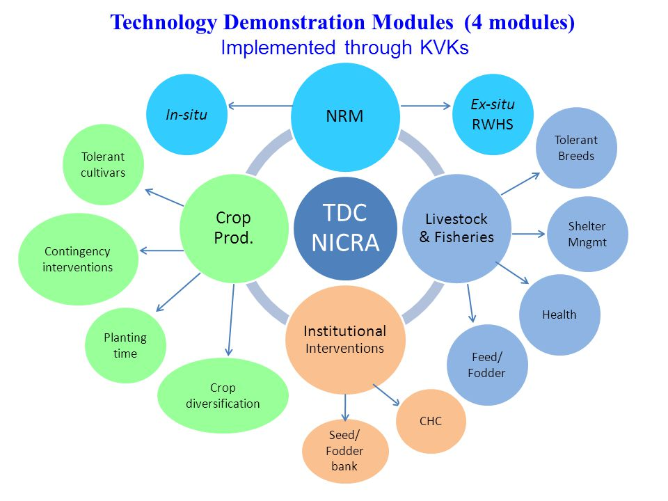 Technology Demonstration Modules (4 modules)