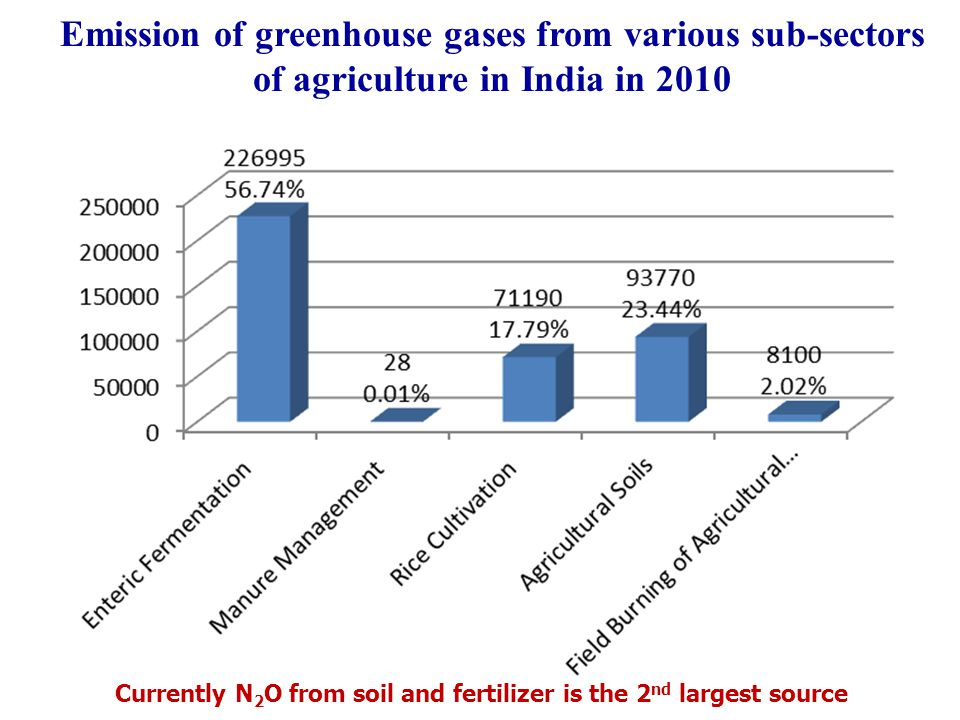 Emission of greenhouse gases from various sub-sectors of agriculture in India in 2010
