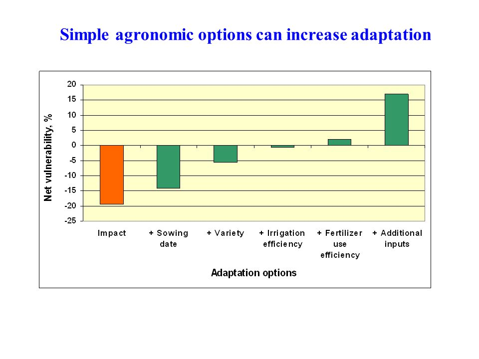 Simple agronomic options can increase adaptation