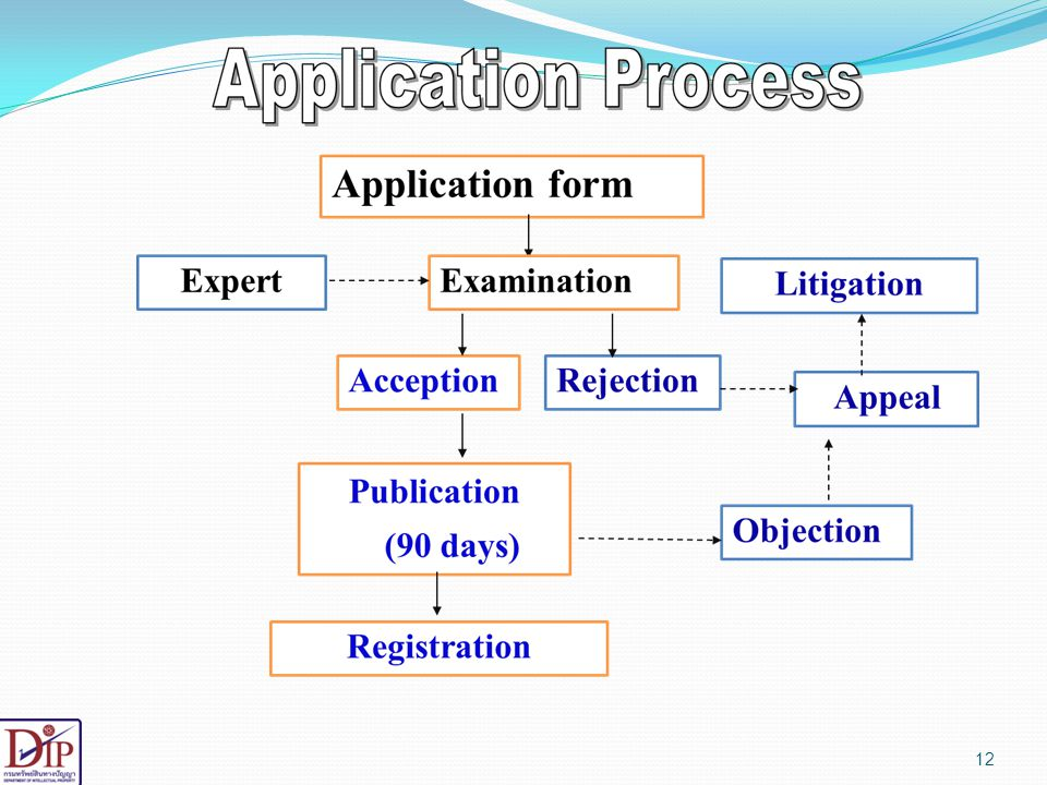 Application Process for GI registration.