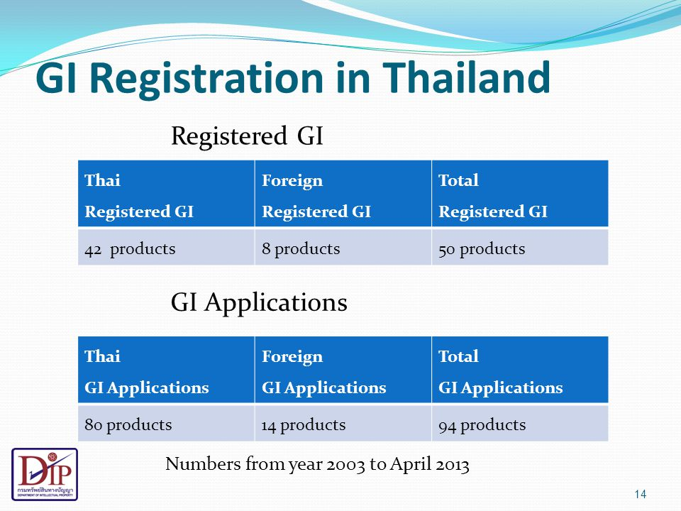 GI Registration in Thailand