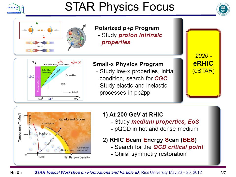 STAR Physics Focus Polarized p+p Program - Study proton intrinsic
