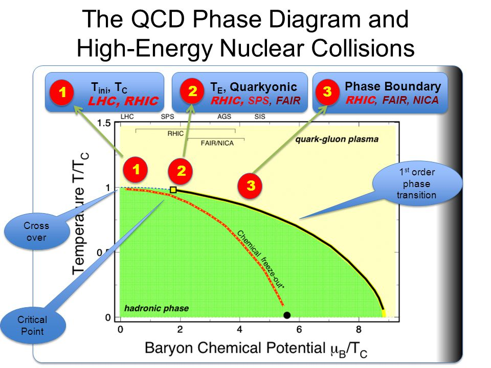 The QCD Phase Diagram and High-Energy Nuclear Collisions