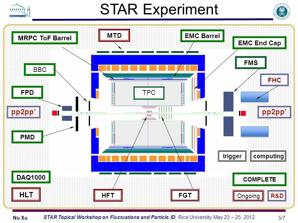 STAR Experiment pp2pp' pp2pp' HLT MTD EMC Barrel MRPC ToF Barrel
