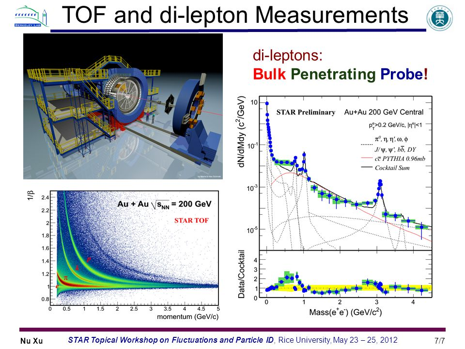 TOF and di-lepton Measurements