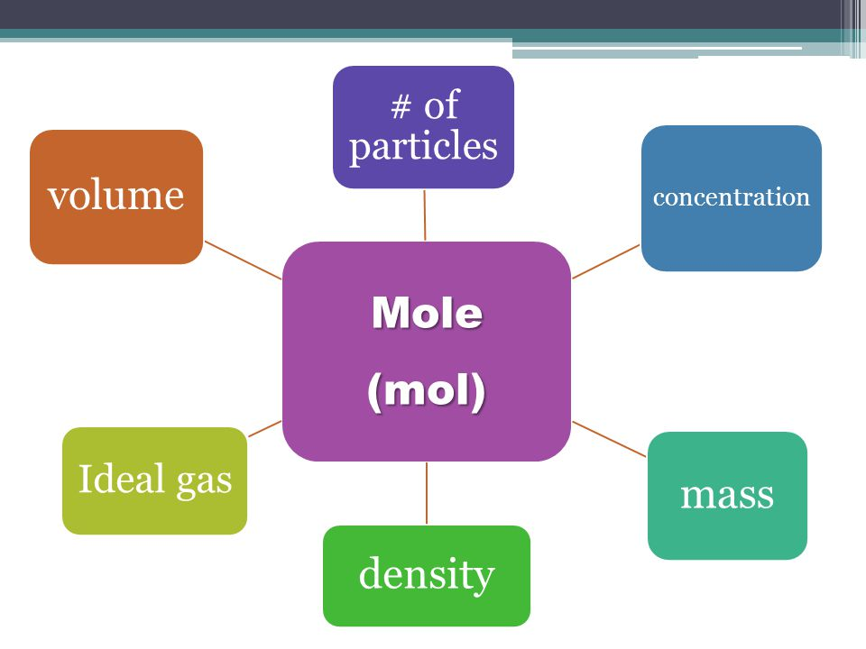 Mole (mol) # of particles concentration mass density Ideal gas volume