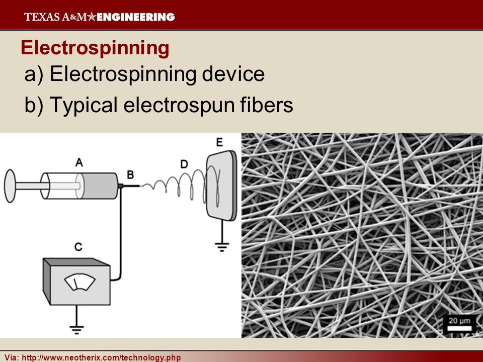 Electrospinning device Typical electrospun fibers