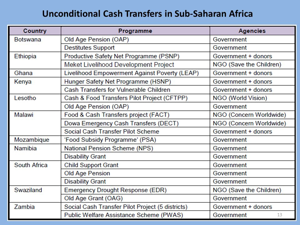 Unconditional Cash Transfers in Sub-Saharan Africa