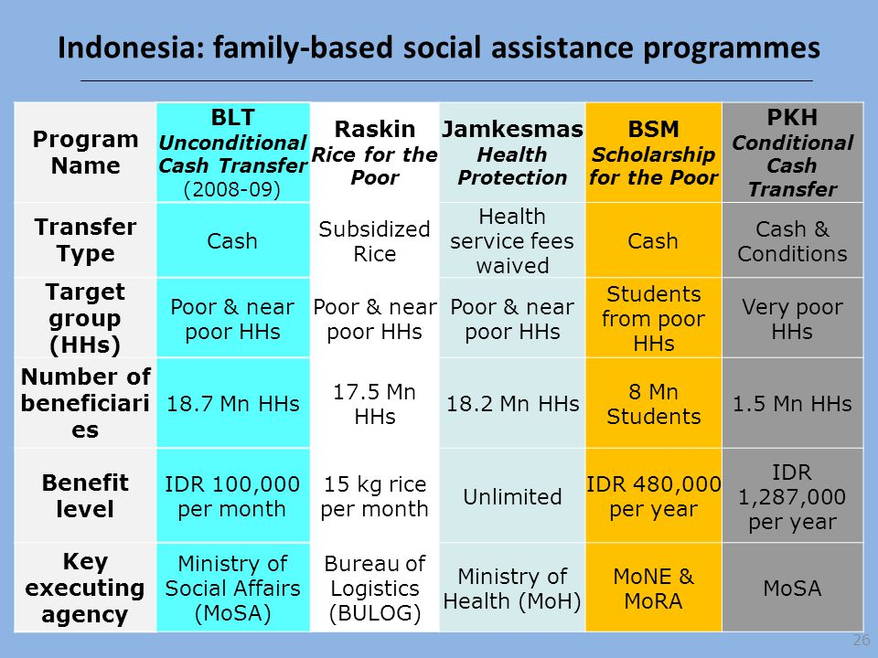 Indonesia: family-based social assistance programmes